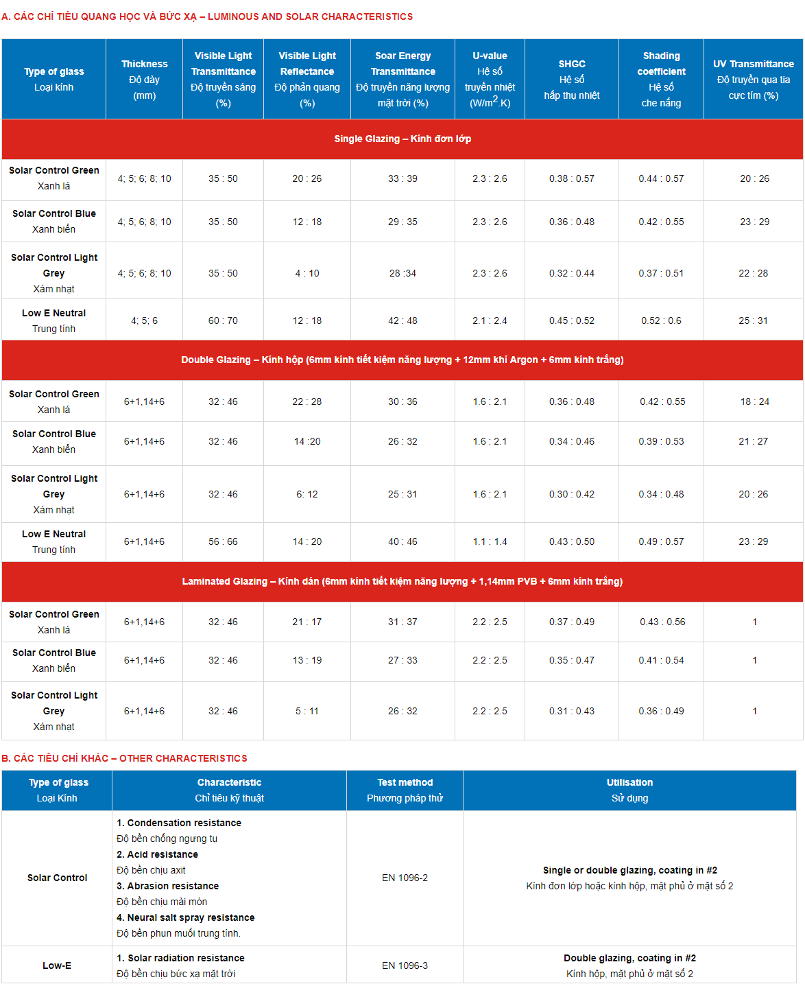 Thông số kỹ thuật kính tiết kiệm năng lượng Viglacera